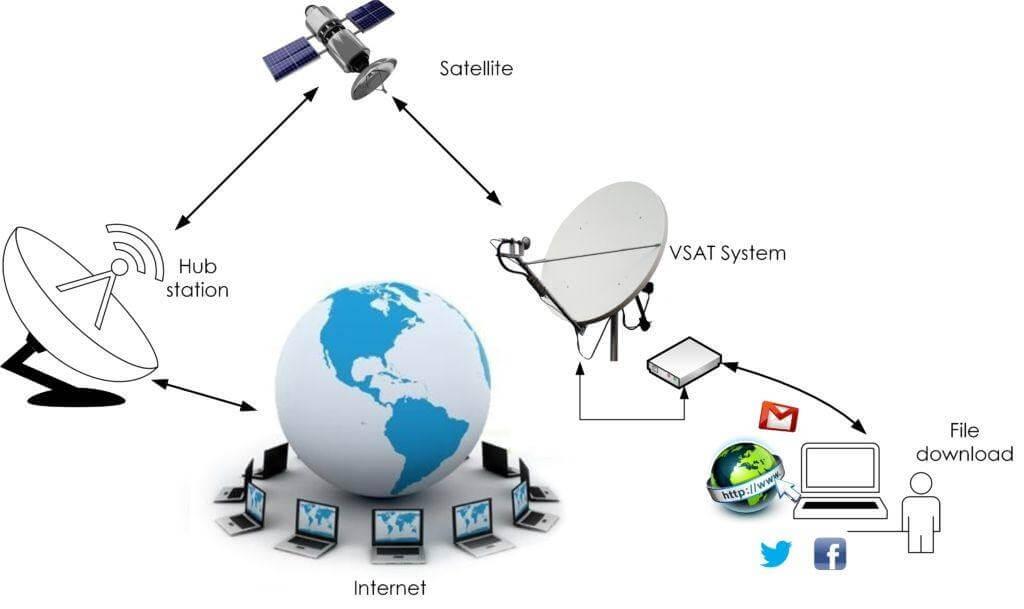 Telcos Vsat Services Telco Internet Zimbabwe
